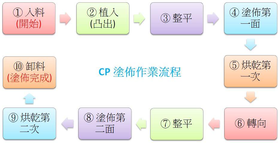 proimages/CP塗布作業の工程フロー図(台湾華語).JPG