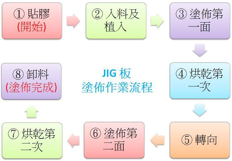 proimages/JIGプレート塗布作業の工程フロー図(台湾華語版).JPG